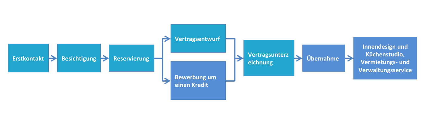 Procedure Yls Sherpa Real Estate Gmbh